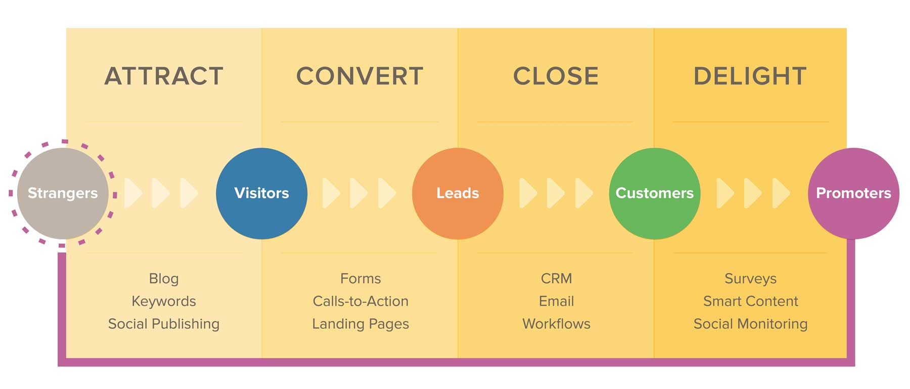 The basic stages of inbound content marketing