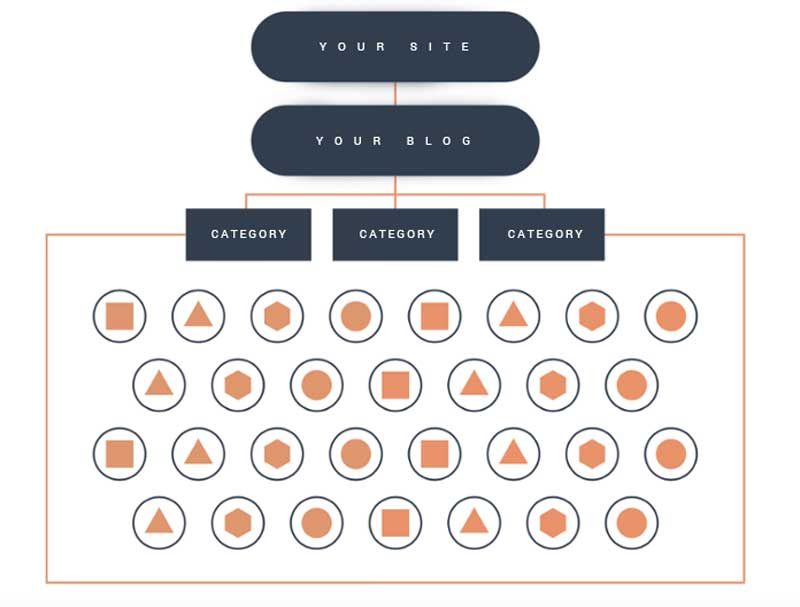 Graphic showing a website's information architecture before content clustering